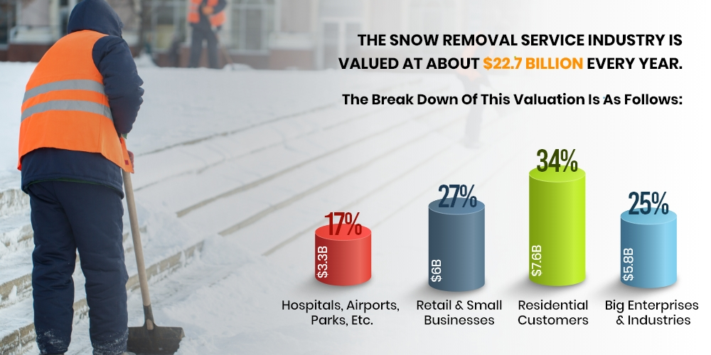 snow removal business stats